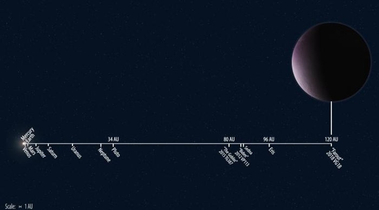 This Newly Found Solar System Object Seems To Be The Most Distant One Ever